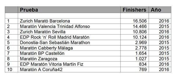 Ranking Maratones Españoles por participantes